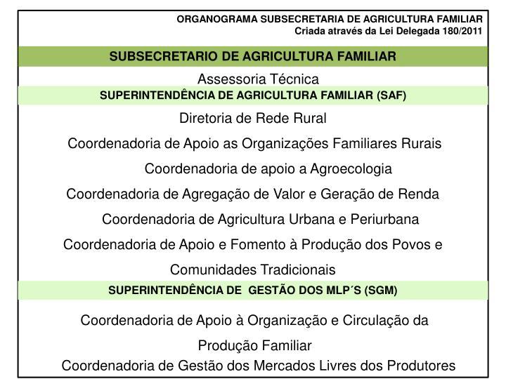ORGANOGRAMA SUBSECRETARIA DE AGRICULTURA FAMILIAR