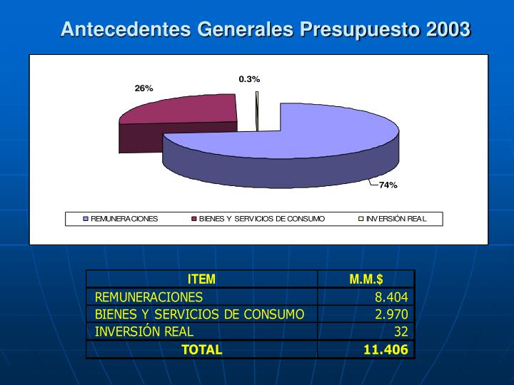 Antecedentes Generales Presupuesto 2003