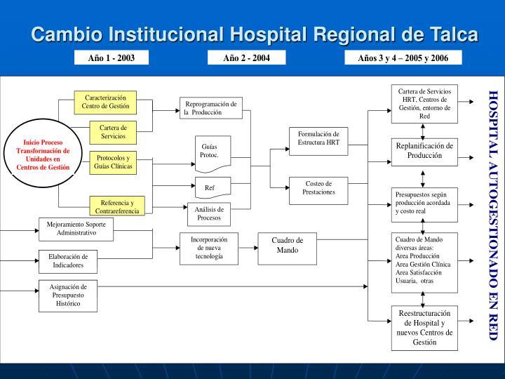 Cambio Institucional Hospital Regional de Talca