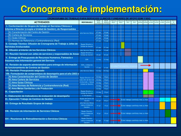 Cronograma de implementación: