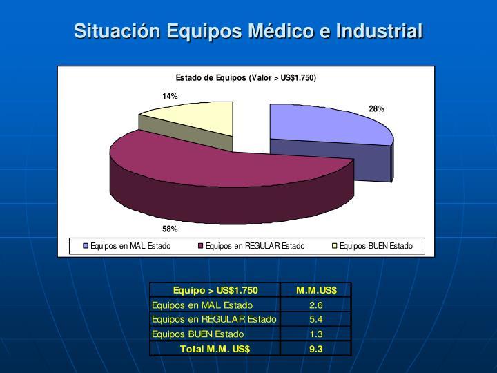 Situación Equipos Médico e Industrial