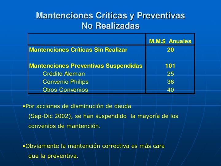 Mantenciones Críticas y Preventivas