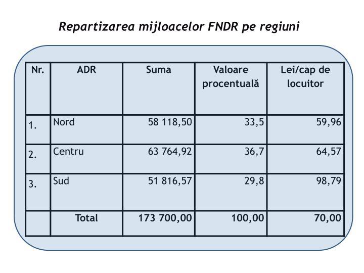 Repartizarea mijloacelor FNDR pe regiuni