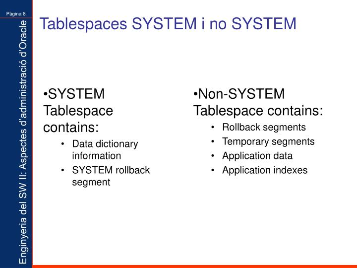 SYSTEM Tablespace