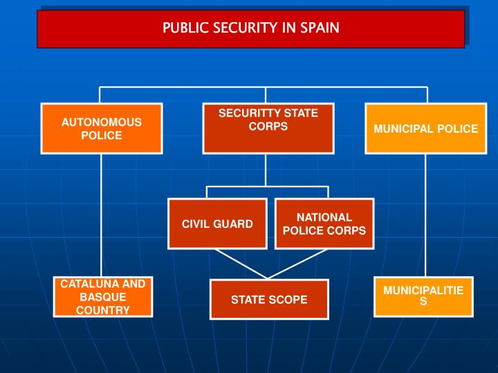 PUBLIC SECURITY IN SPAIN