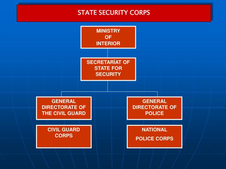 STATE SECURITY CORPS