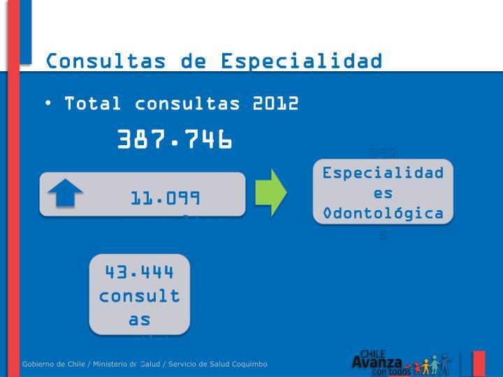 Consultas de Especialidad Hospitales