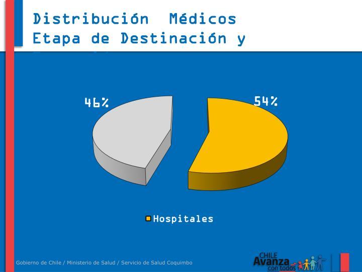 Distribución  Médicos