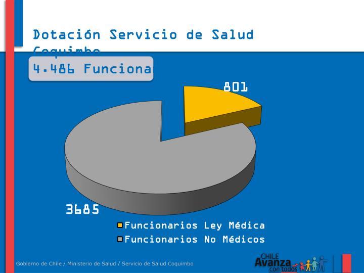 Dotación Servicio de Salud Coquimbo