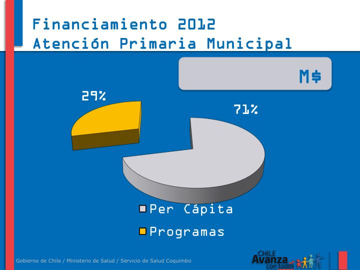 Financiamiento 2012
