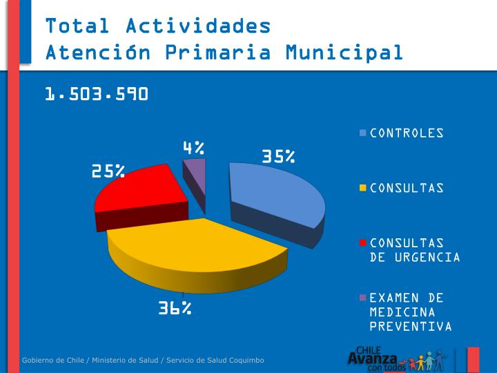 Total Actividades