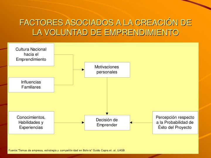FACTORES ASOCIADOS A LA CREACIÓN DE LA VOLUNTAD DE EMPRENDIMIENTO