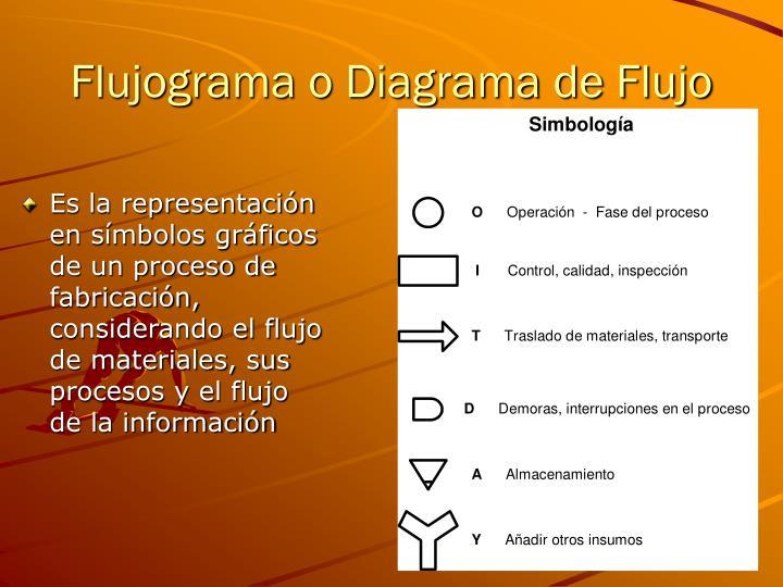 Flujograma o Diagrama de Flujo