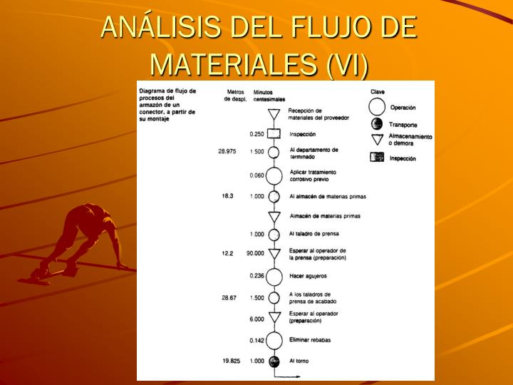 ANÁLISIS DEL FLUJO DE MATERIALES (VI)