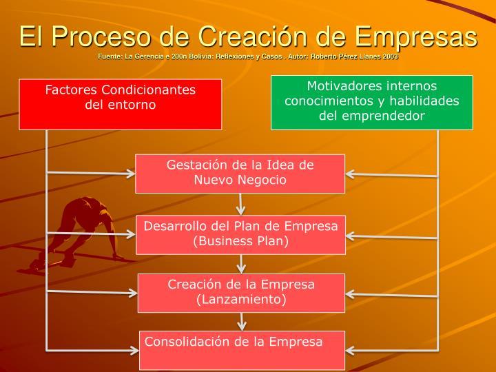 El Proceso de Creación de Empresas
