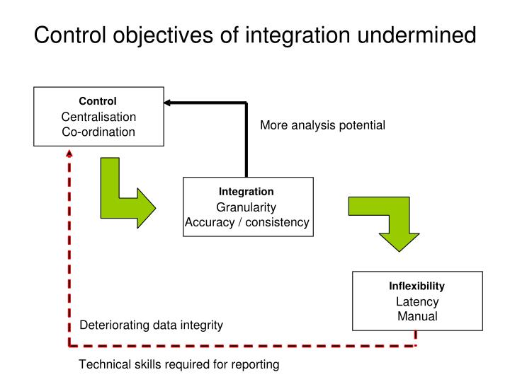 Control objectives of integration undermined