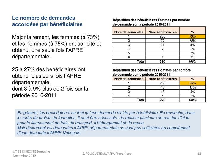 Le nombre de demandes accordées par bénéficiaires