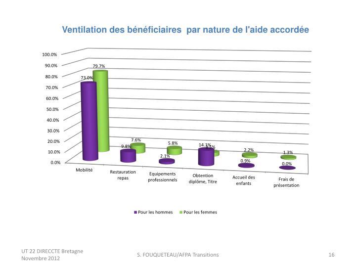 Ventilation des bénéficiaires  par nature de l'aide accordée