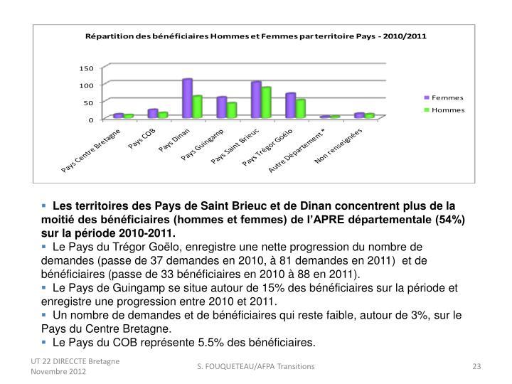 Les territoires des Pays de Saint Brieuc et de Dinan concentrent plus de la moitié des bénéficiaires (hommes et femmes) de l'APRE départementale (54%) sur la période 2010-2011.