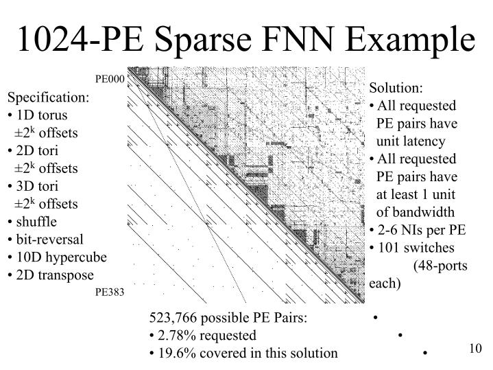 1024-PE Sparse FNN Example