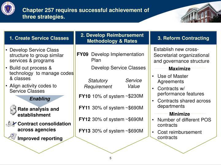 2. Develop Reimbursement Methodology & Rates
