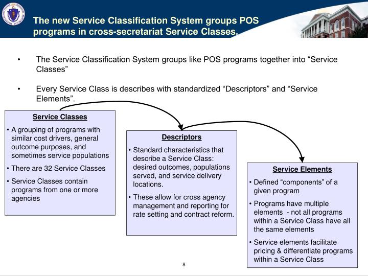 The new Service Classification System groups POS programs in cross-secretariat Service Classes.