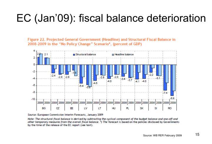 EC (Jan'09): fiscal balance deterioration