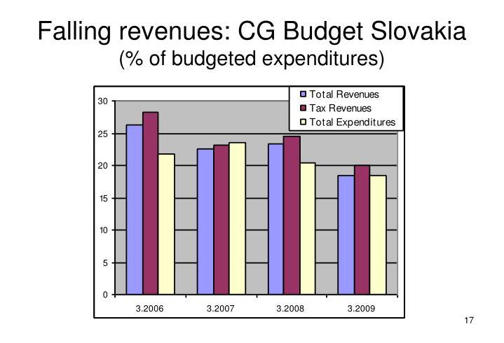 Falling revenues: CG Budget Slovakia