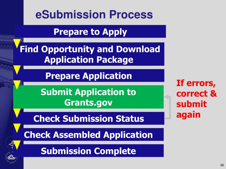 eSubmission Process