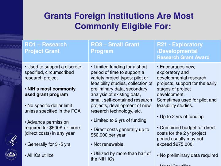 Grants Foreign Institutions Are Most       Commonly Eligible For:
