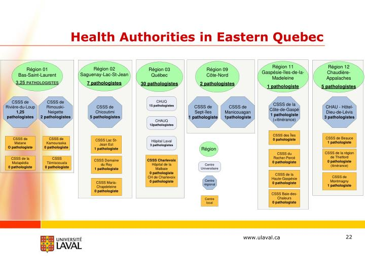 Health Authorities in Eastern Quebec