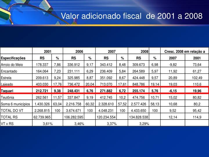 Valor adicionado fiscal  de 2001 a 2008