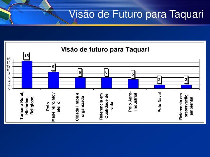 Visão de Futuro para Taquari