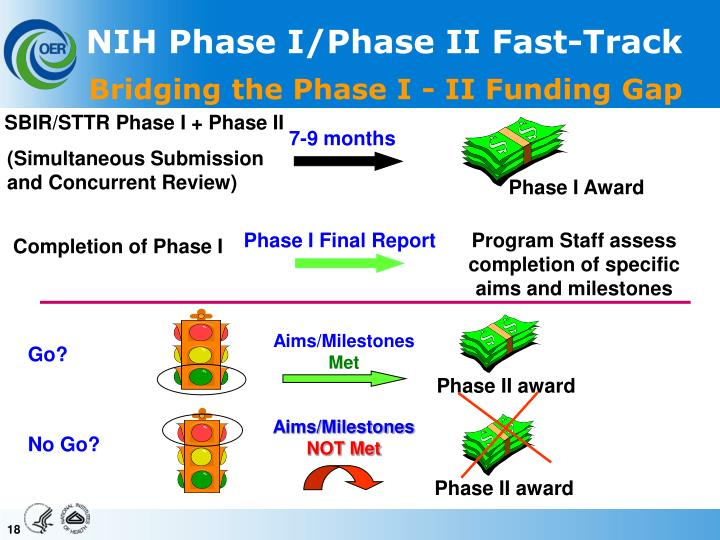 Bridging the Phase I - II Funding Gap