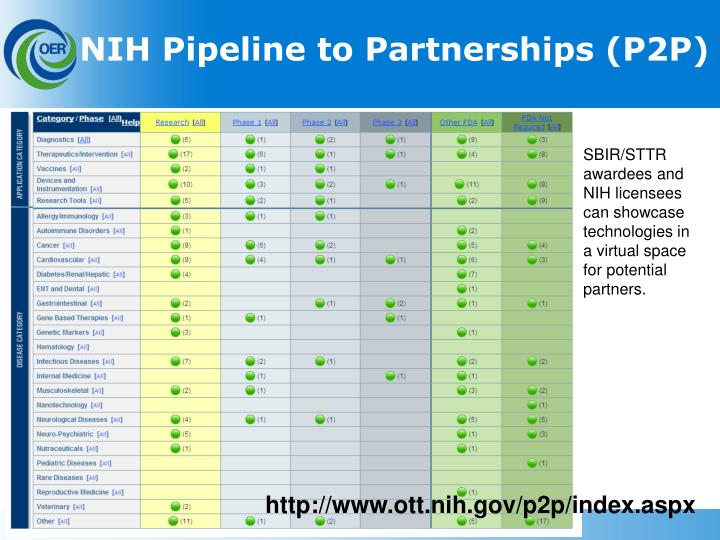 NIH Pipeline to Partnerships (P2P)