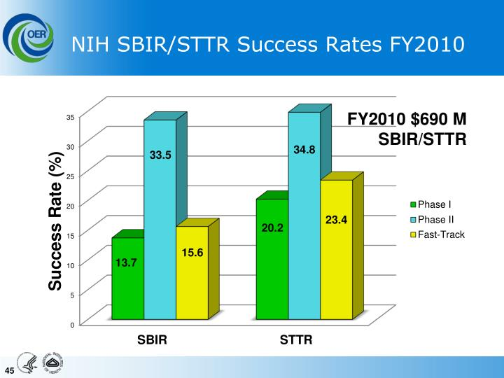 NIH SBIR/STTR Success