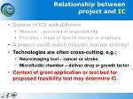relationship between project and ic1