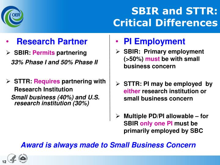 SBIR and STTR: