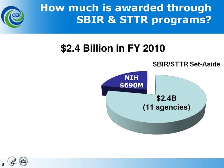 How much is awarded through SBIR & STTR programs?