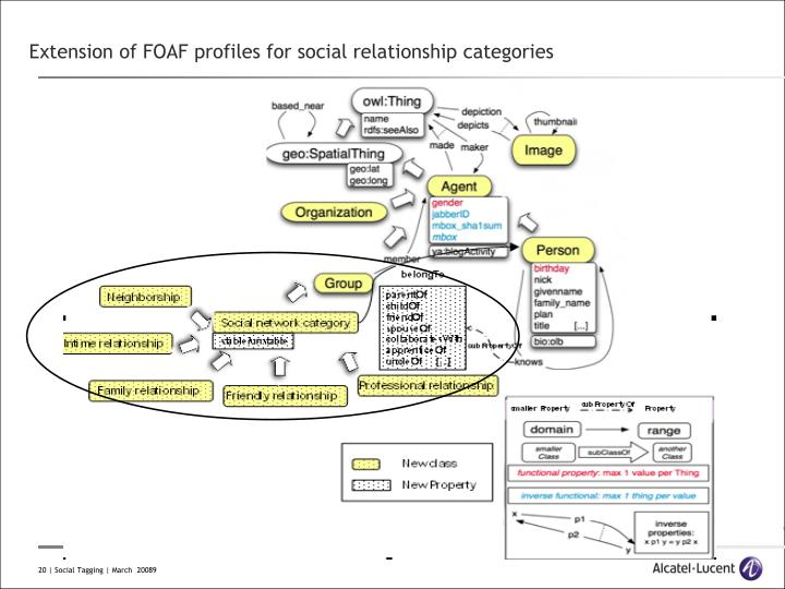 Extension of FOAF profiles for social relationship categories