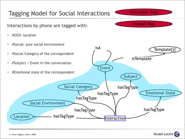 Tagging Model for Social Interactions