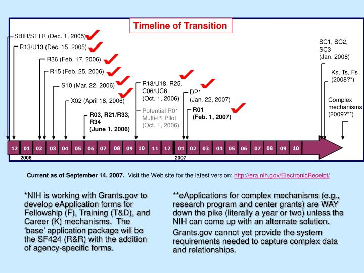 Timeline of Transition