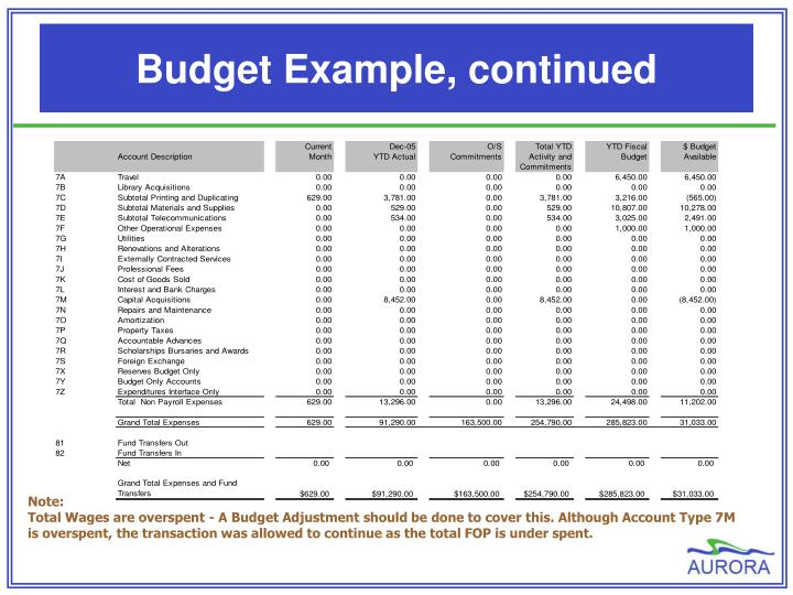 Budget Example, continued