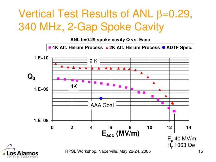 Vertical Test Results of ANL
