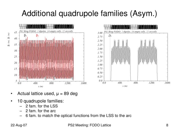 Additional quadrupole families (Asym.)