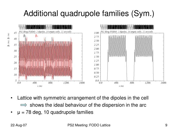 Additional quadrupole families (Sym.)