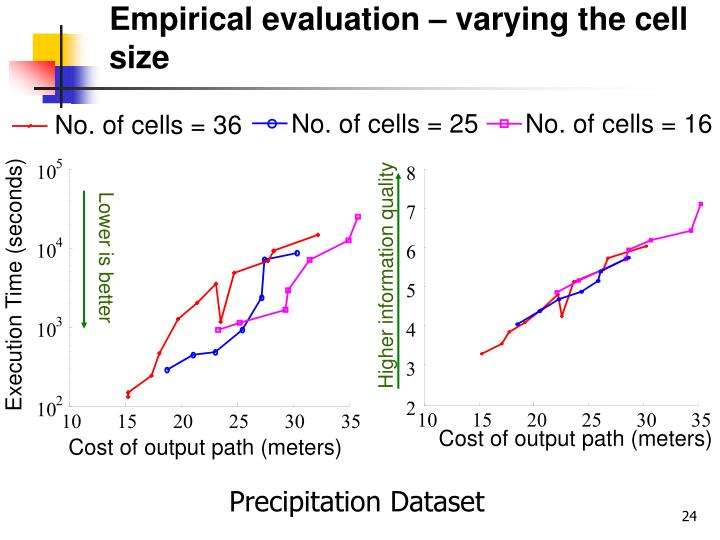 Empirical evaluation – varying the cell size