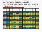 ekonom k temel anal z l e d zey temel yerel sekt r de m 2000 2023