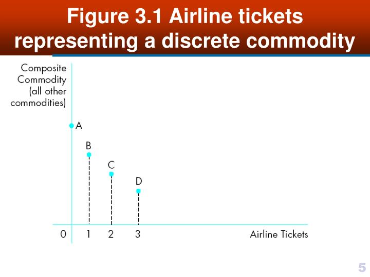 Figure 3.1 Airline tickets representing a discrete commodity