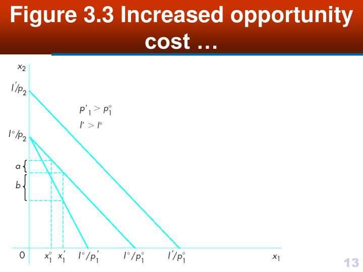 Figure 3.3 Increased opportunity cost …
